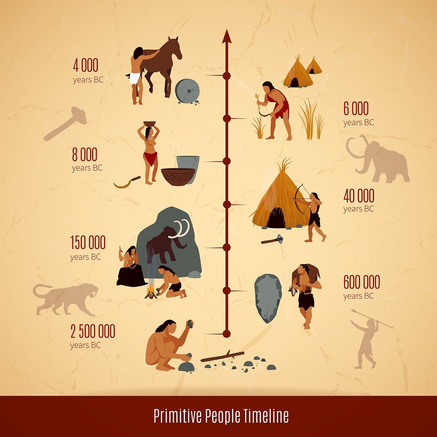 The Timeline of Primitive People